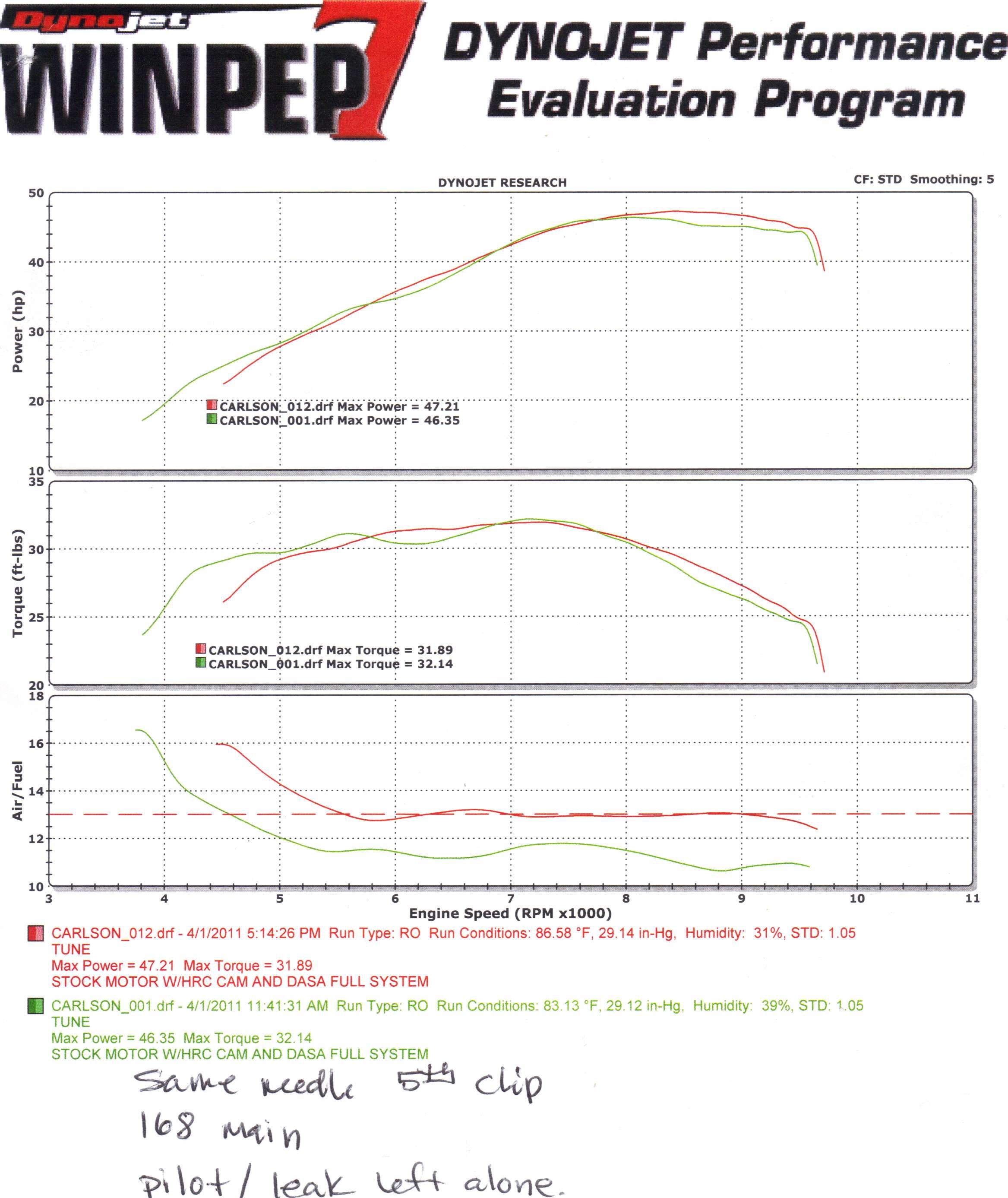 Lets Put An End To The Jetting Questions Honda Trx Forums 300ex Engine Camshaft Diagram Other Modshrc Cam Cdi Sub Harness Elevationsea Level Main Jet168 Pilot Jet45 Leak Jet55 Needle Clip Positionobel R 5th Fuel Screw2 1 8